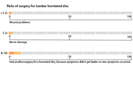 In a group of 100 people who had surgery for a lumbar herniated disc, less than 1 to 2 people had an infection or some other wound problem. About 1 to 3 people had nerve root injury or new or worsening nerve-related problems, such as weakness, numbness, or tingling. About 4 to 10 people went on to have another surgery for a herniated disc.